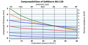 Softtherm 86-120 Graph