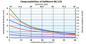 Softtherm 86-125 Graph