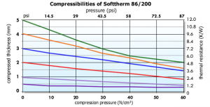 Softtherm 86-200 Graph
