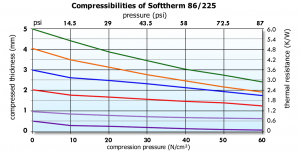 Softtherm 86/225 Graph