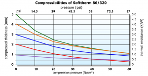 Softtherm 86/320 Graph