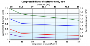 Softtherm 86/450 Graph