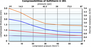 Softtherm U 281 silicone-free Graph